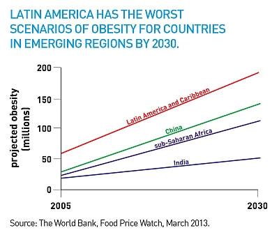 Latin Americans fat